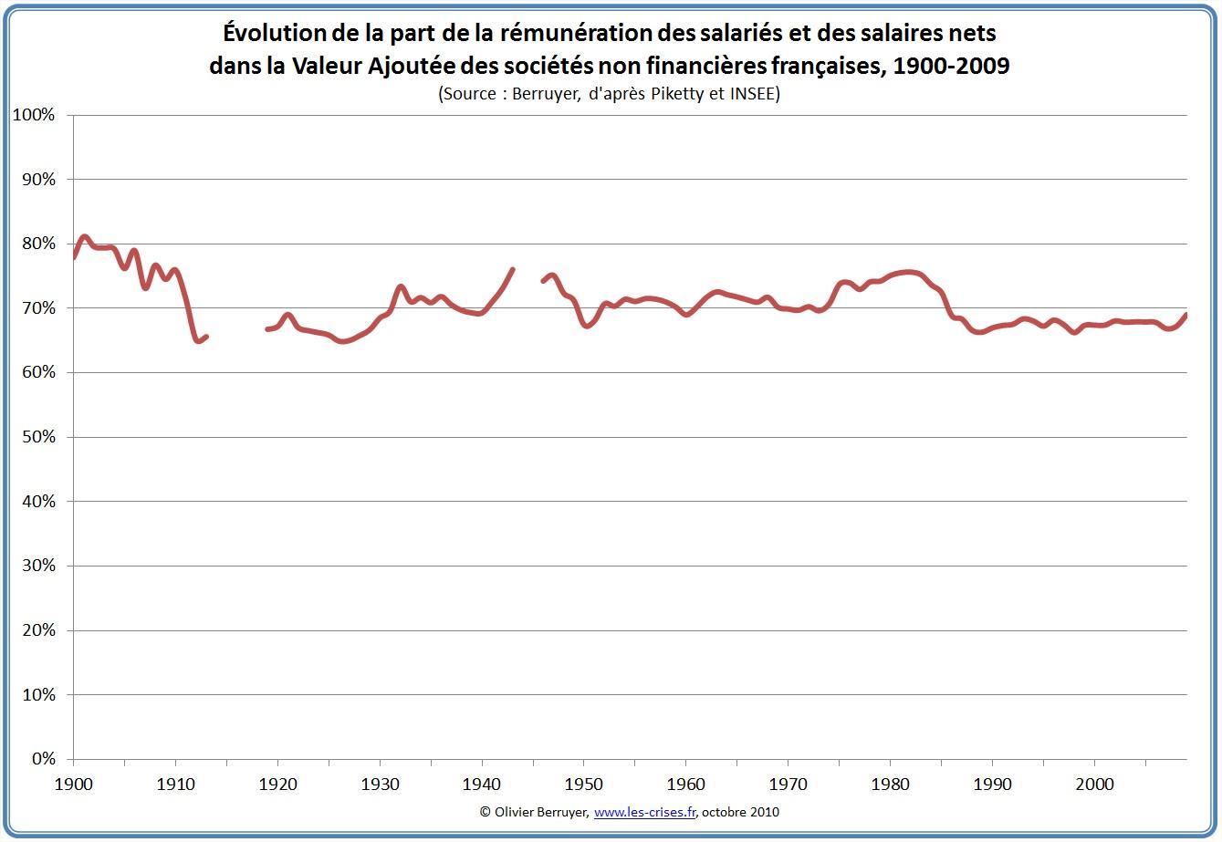 http://www.les-crises.fr/wp-content/uploads/2010/10/Valeur-ajoutee.jpg