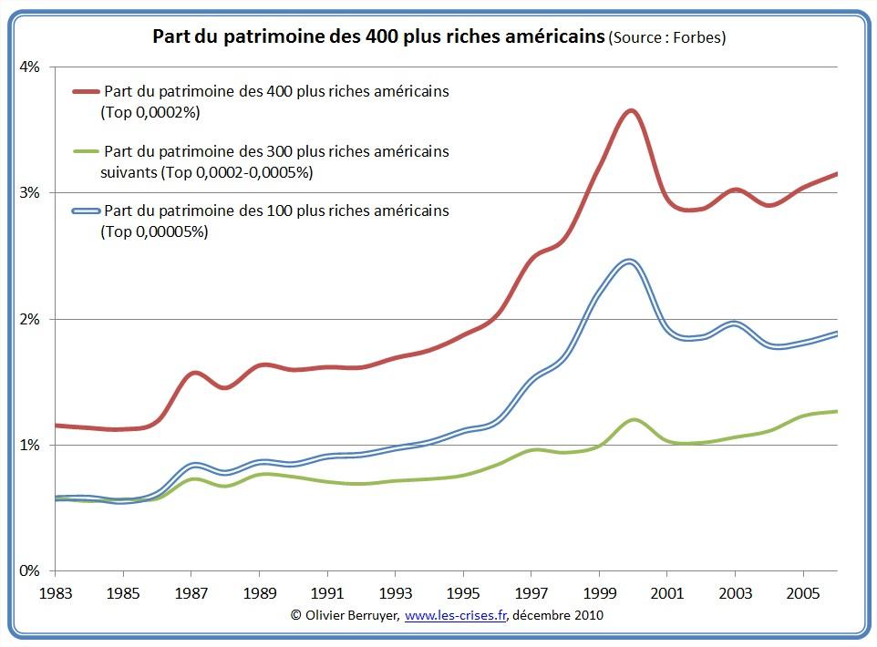 inegalites-patrimoine-usa-09.jpg