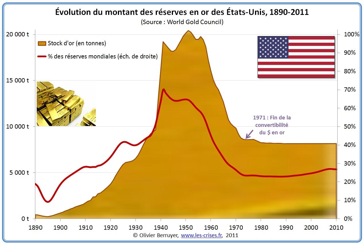 Réserve d'or des Etats-Unis USA