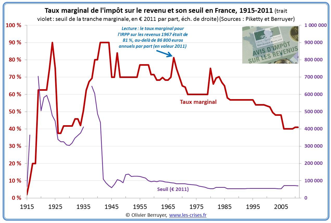 Les experts paris beaucoup se sentent stigmatis s - Plafond non utilise pour les revenus de 2012 ...