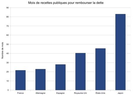 La dette publique de différents pays en nombre de mois de recettes publiques (4) - Source : LEAP / European Commission, ONS, FRB