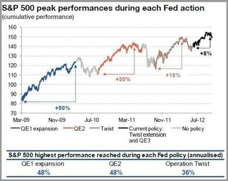 Performance du S&P500 lors des différentes opérations de quantitative easing - Source : ZeroHedge/SocGen