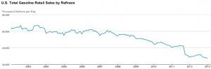 Volume des ventes d'essence au détail aux États-Unis. Source : EIA