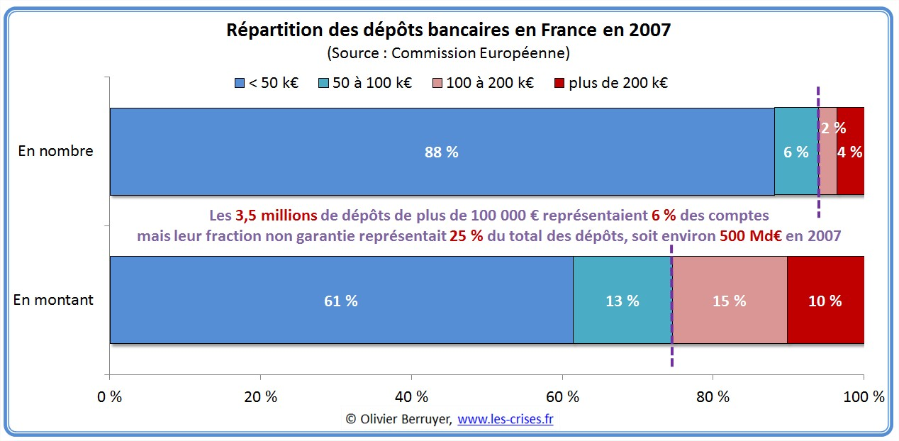 0146 La Garantie Des Depots En Europe Et En France