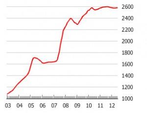 Immobilier en Chine et au Brésil - À gauche, indice des prix immobiliers à Shanghai, à droite à Sao Paulo. Source : Global Property Guide