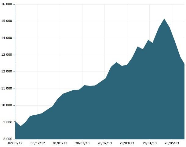 Évolution du cours de l'indice Nikkei 225, 02/11/2012-13/06/2013. La hausse vertigineuse est due au plan de la BoJ, la chute vertigineuse aux incertitudes actuelles. Source : Les Échos.