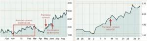 Taux d'intérêt des bons du trésor US à 10 ans : à gauche, septembre 2012 – septembre 2013, à droite, du 20 avril au 31 mai 2013 (source : MarketWatch/LEAP). Les premières rumeurs de tapering sont apparues le 13 mai et ont été confirmées par Bernanke le 19 juin.