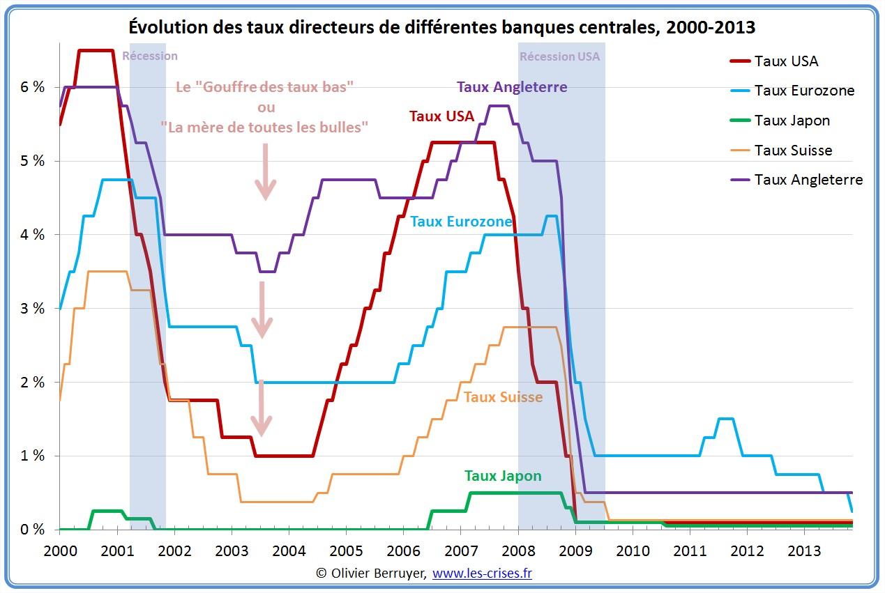 0300 Les Taux Directeurs Des Banques Centrales