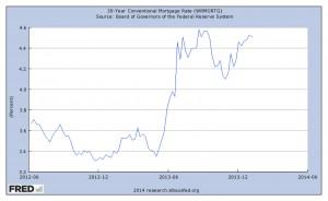 Taux des crédits immobiliers sur 30 ans, 2012-2013. Source : FRED.