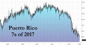 Valeur des obligations du Porto Rico à échéance 2017. Source : ZeroHedge.