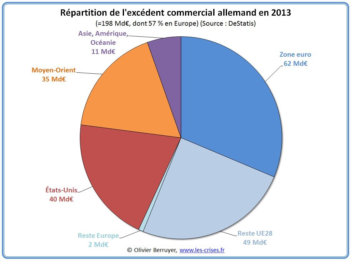 1122 le commerce exterieur allemand en 2013 for Audiovisuel exterieur de la france