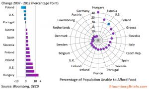 Pourcentage de la population qui ne peut se permettre suffisamment de nourriture