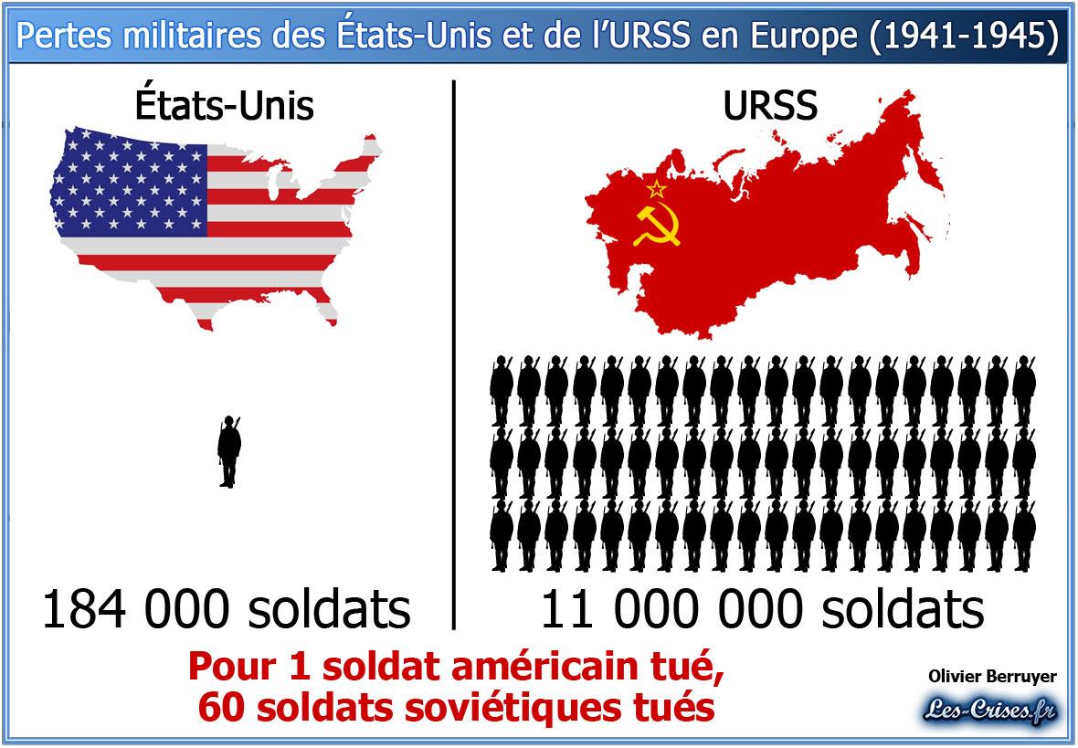 morts de la seconde guerre mondiale décès pertes deuxième