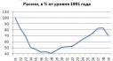 index industrie manufacturière russe