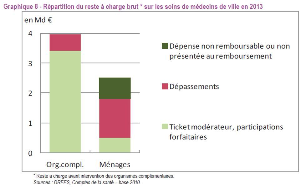 Bref, sur 100 € de dépassements, les mutuelles n en remboursent que 30 €,  ce qui montre bien que ce ne sont pas les niveaux de remboursement qui  poussent à ... e508a4a11b9a