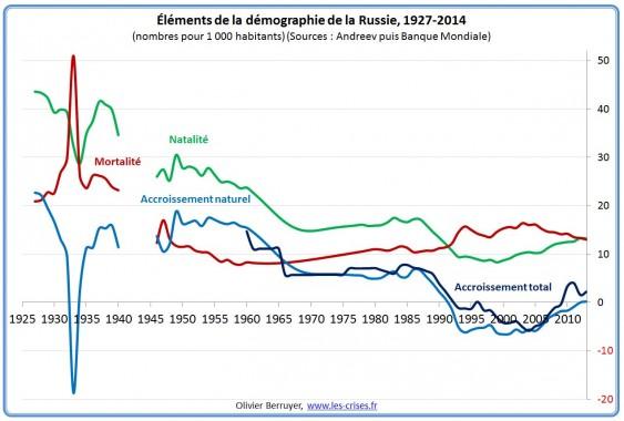 demographie-russie-1