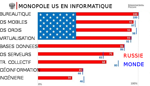 Monopole US dans le software