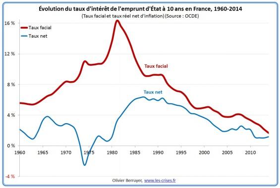 taux-interet-lt-france-1