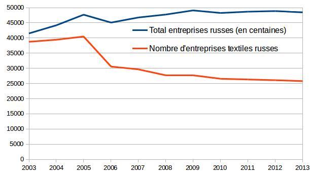 secteur textile en Russie