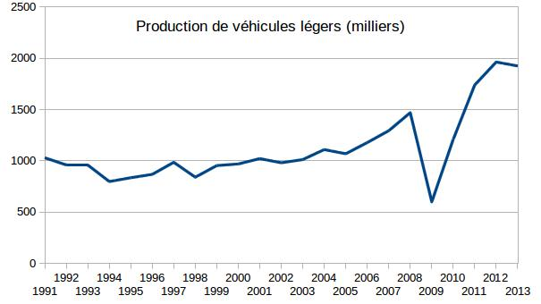 Production de voitures en Russie