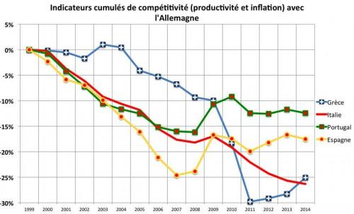 SORTIR DE L'EURO ? A-Competitivit%C3%A9GR1-500x303