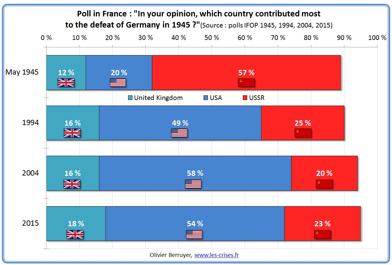 Western propaganda - Page 36 Poll-france-nations-contribution-nazis-defeat-2