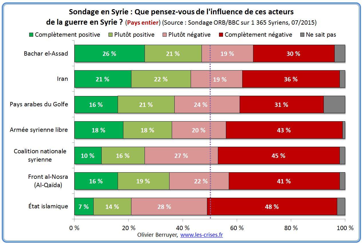 Irak et Syrie ou l'arnaque occidentale de l'EI  - Page 3 21-influence