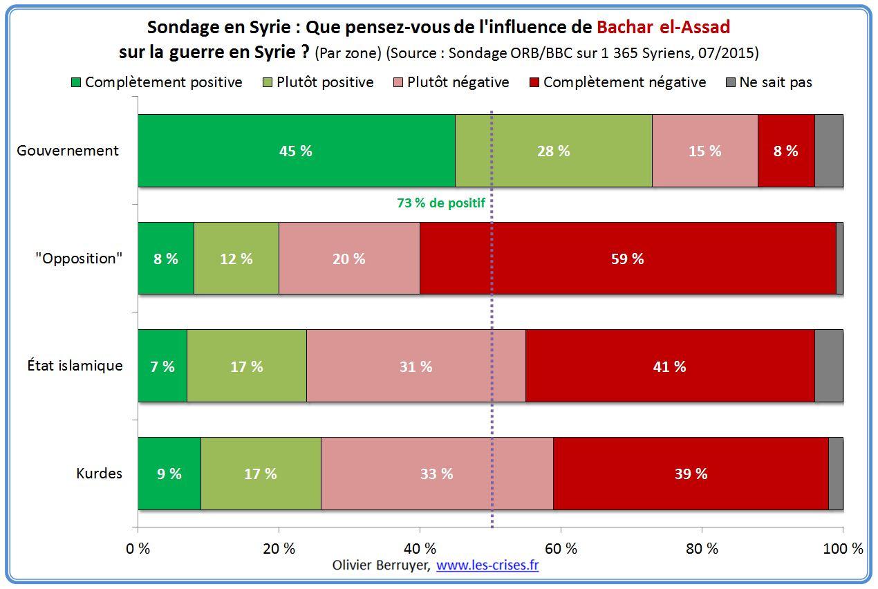 Irak et Syrie ou l'arnaque occidentale de l'EI  - Page 3 31-influence-bachar