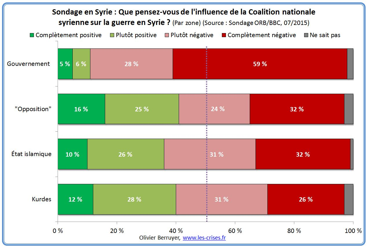 Irak et Syrie ou l'arnaque occidentale de l'EI  - Page 3 34-influence-cns