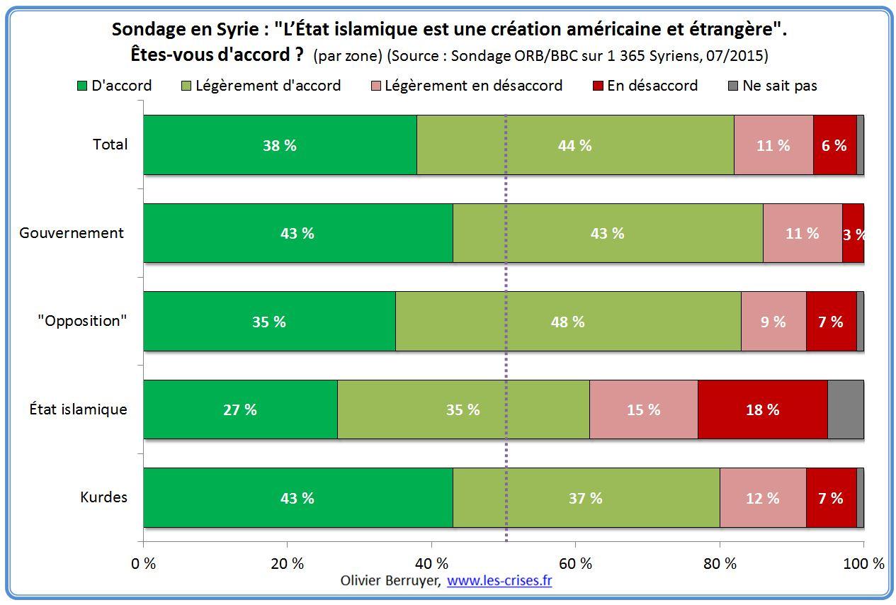 Irak et Syrie ou l'arnaque occidentale de l'EI  - Page 3 72-etat-islamique-usa