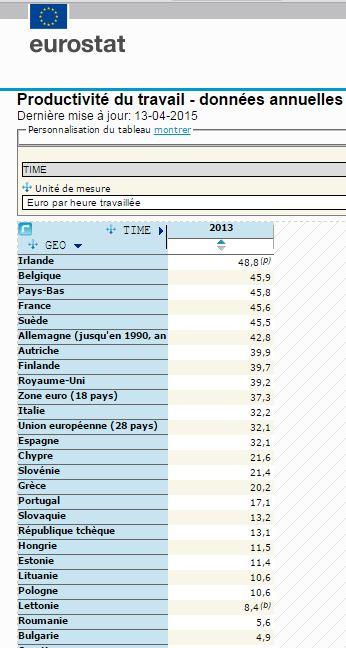 Gouvernement Valls 2 ça va valser ! Macron ne vous offrira pas de macarons...:) - Page 2 Productivite