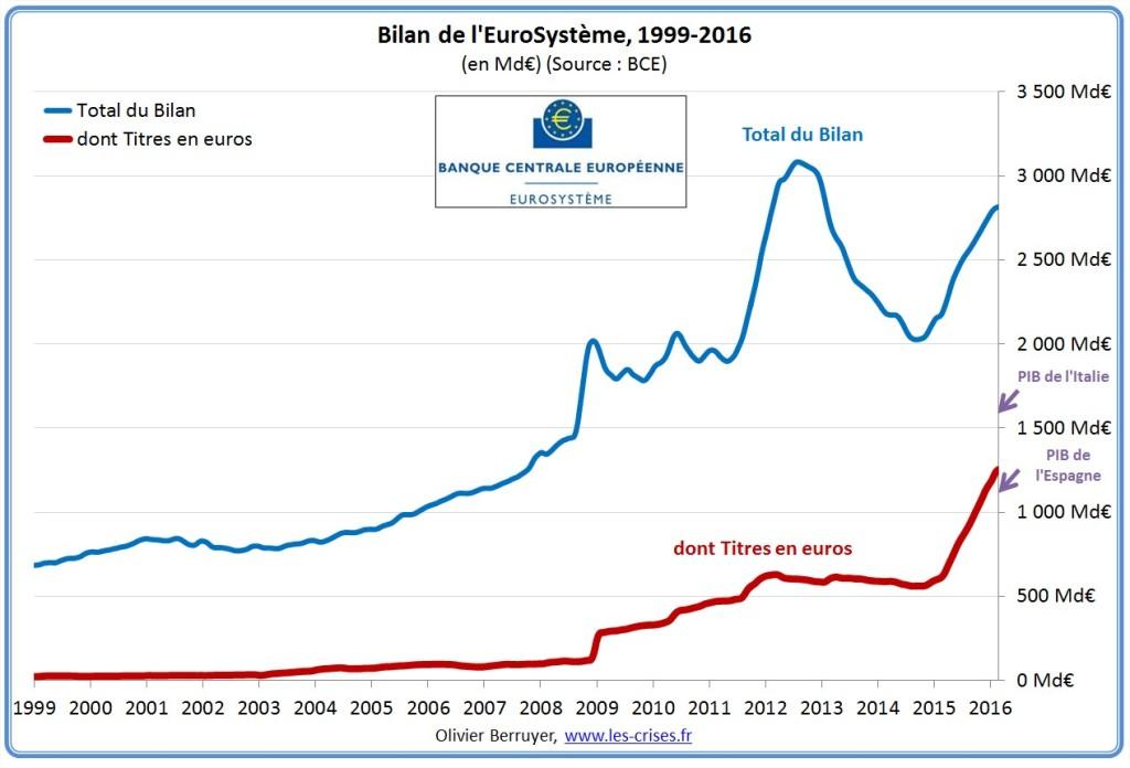 bilan-eurosysteme-1update