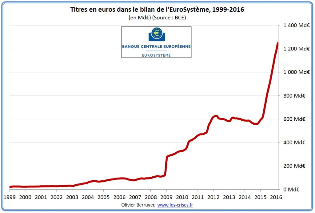 bilan-eurosysteme-2update