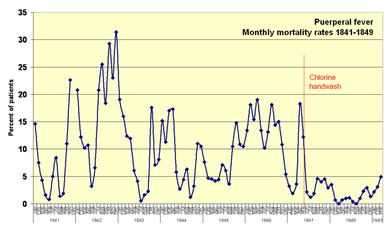 800px-Monthly_mortality_rates_1841-1849