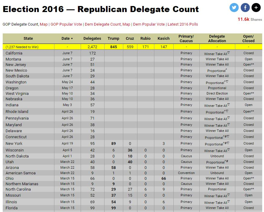 republicains-dates
