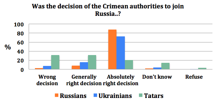 poll-crimean-tatars-support-joining-russia