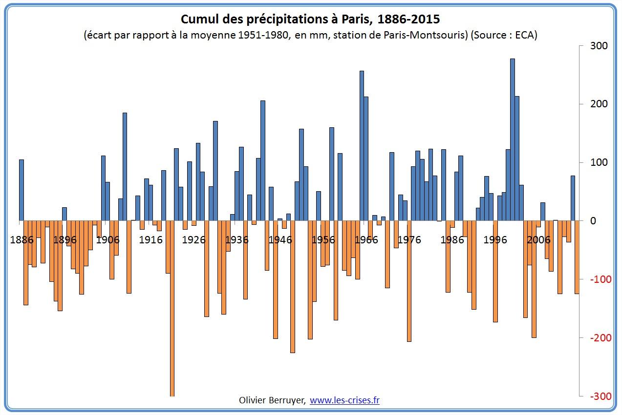 01-precipitations-paris-an