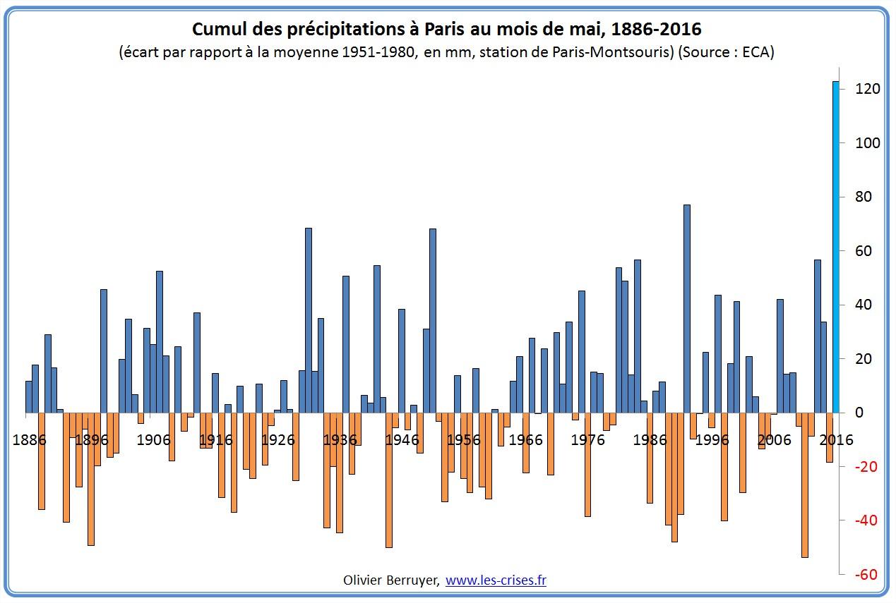 11-precipitations-paris-mai