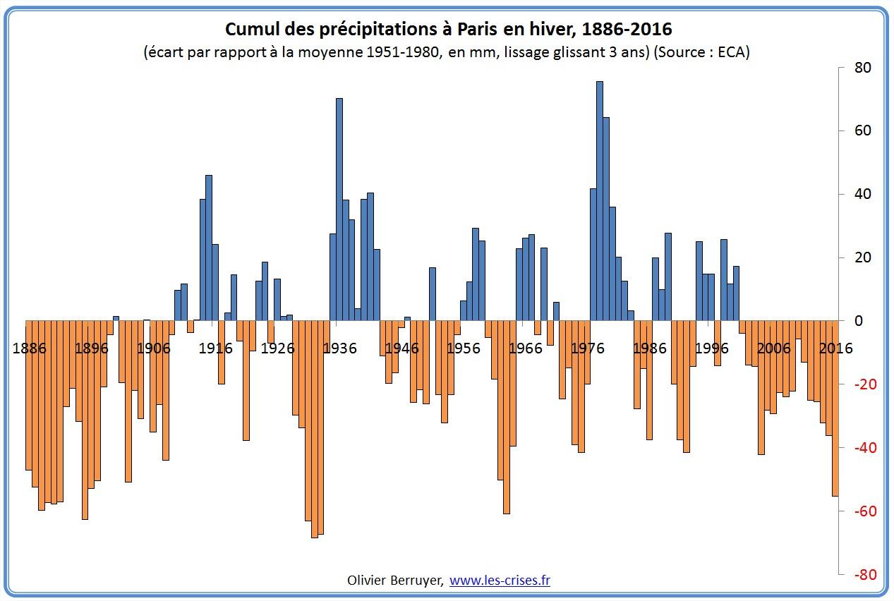 22-precipitations-paris-hiver
