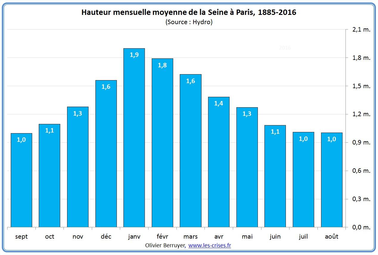 48-hauteur-moyenne-mensuelle-seine