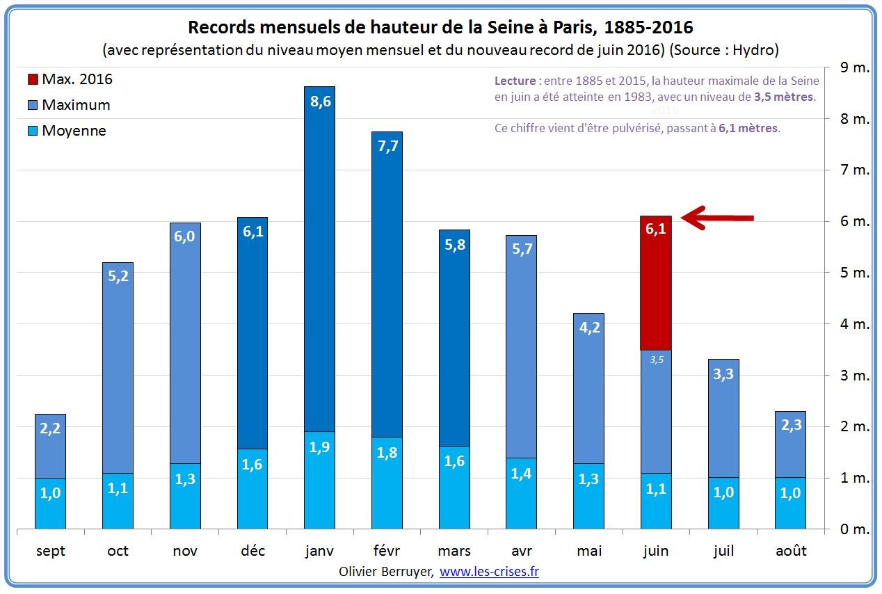 61-records-mensuels-seine