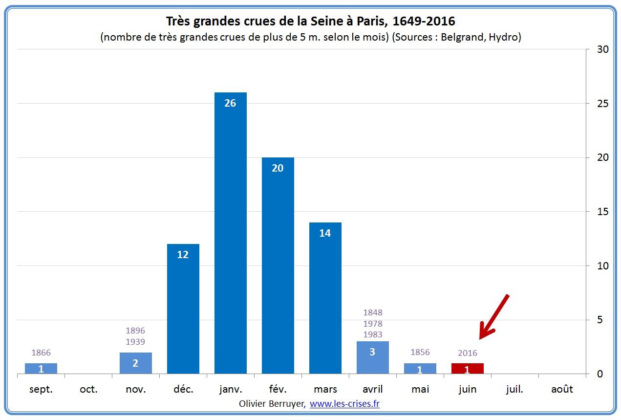 71-frequences-crues-seine