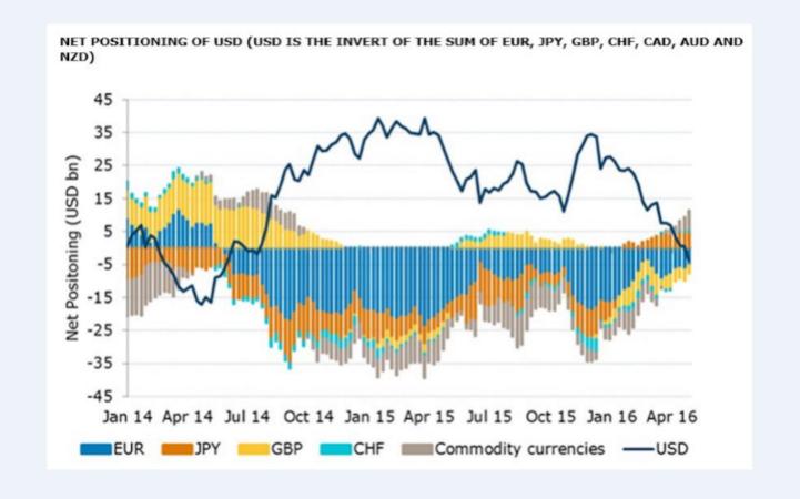 Les spéculateurs parient maintenant que le dollar va baisser, ce qui reflète un spectaculaire changement d'état d'esprit | CREDIT: ANZ RESEARCH