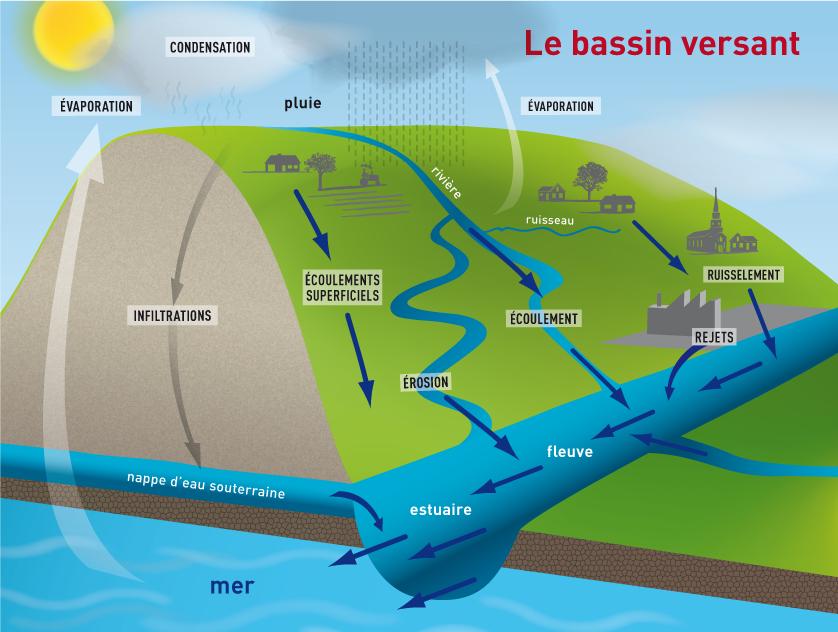 bassin-versant