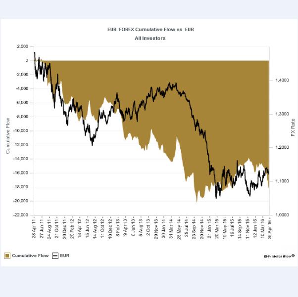 Les flux des investissements cachés montrent que les capitaux sont en train de quitter la zone euro, même si les spéculateurs enchérissent sur l'euro | CREDIT: BNY MELLON