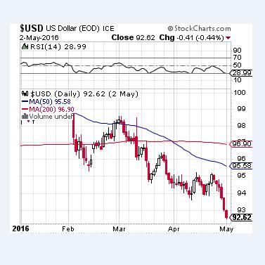L'indice du dollar plonge alors que les marchés mettent la Fed au pied du mur | CREDIT: STOCKCHARTS.COM