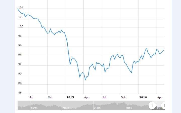L'indice en données corrigées de l'euro continue à monter depuis que, sous les yeux horrifiés des dirigeants de l'EU, l'assouplissement quantitatif a commencé | CREDIT: ECB