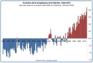 climato négationnistes et évolution des températures P-1-300x204