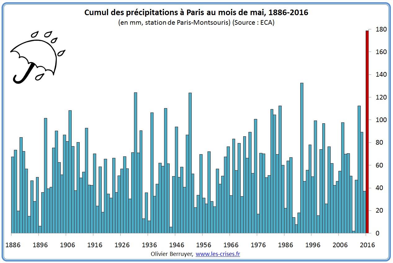 precipitations-paris