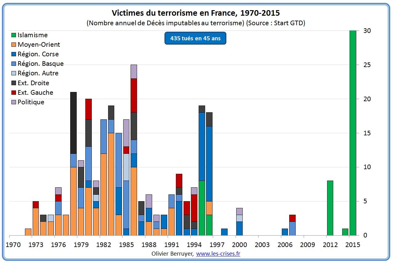 52-victimes-du-terrorisme-france